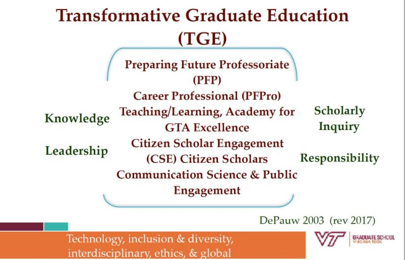 Graphic depiction of the key elements of the Transformative Graduate Education initiative , which notes the Preparing the future professoriate, career professional, teaching/learning Academy for GTA Excellence, Citizen Scholar Engagement, and Communicating Science programs, surrounded by integral attributes of knowledge, leadership,  scholarly inquiry, and responsibility (Graphic by Karen P. DePauw, 2003, revised 2017)